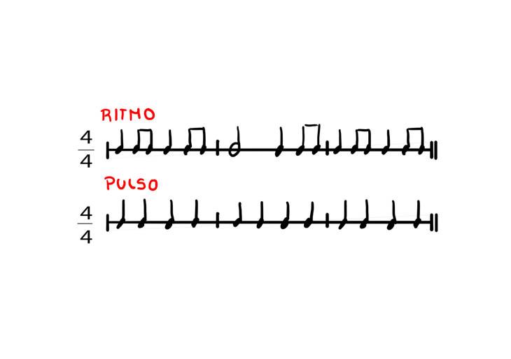 Pulso y ritmo