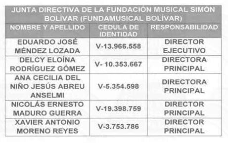 Ratifican a Eduardo Méndez como director ejecutivo del Sistema de Orquestas de Venezuela